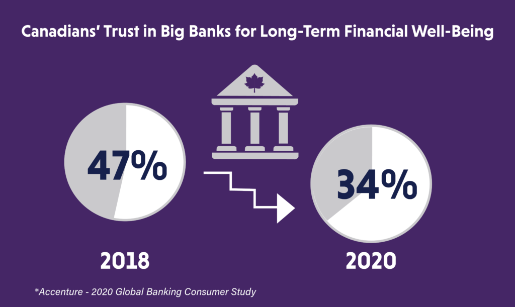 Canadians Trust in Big Banks for Long-Term Financial Well-Being